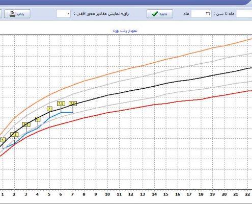 نمودار رشد وزن