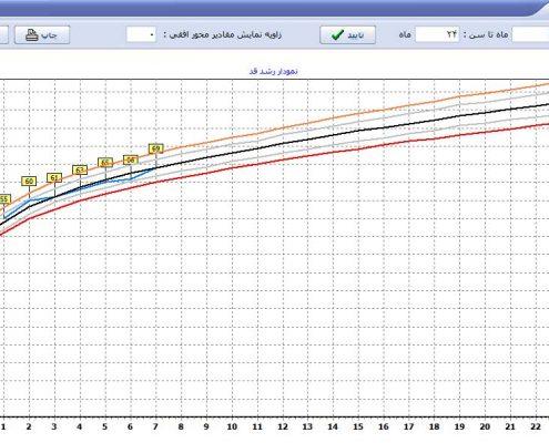 نمودار رشد قد